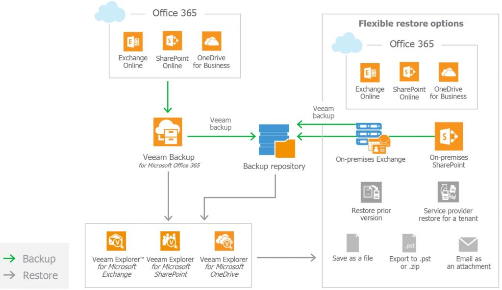 Veeam backup for Office 365. A diagam showing how it works